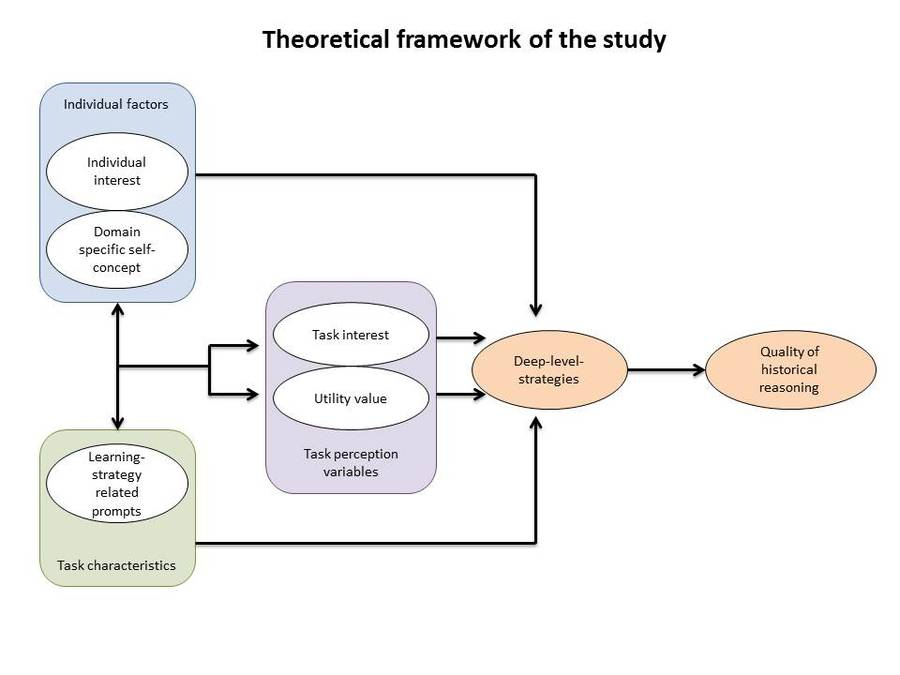 theoretical framework of the study thesis Understanding, selecting, and integrating a dissertation study without a clear explication of the study's theoretical framework this article is intended to be a.